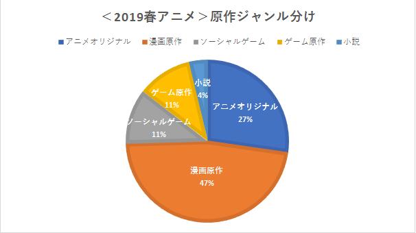 <2019春アニメ>原作ジャンル分け