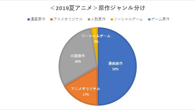 2019夏アニメ 原作 ジャンル分け