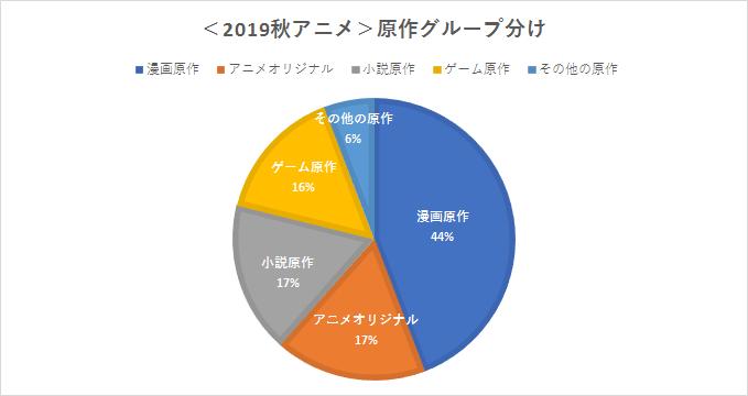 2019秋アニメ 原作 グループ分け